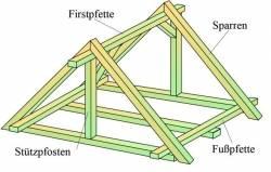 Favorit Die Balkensonstruktion | Ellviva ZM55